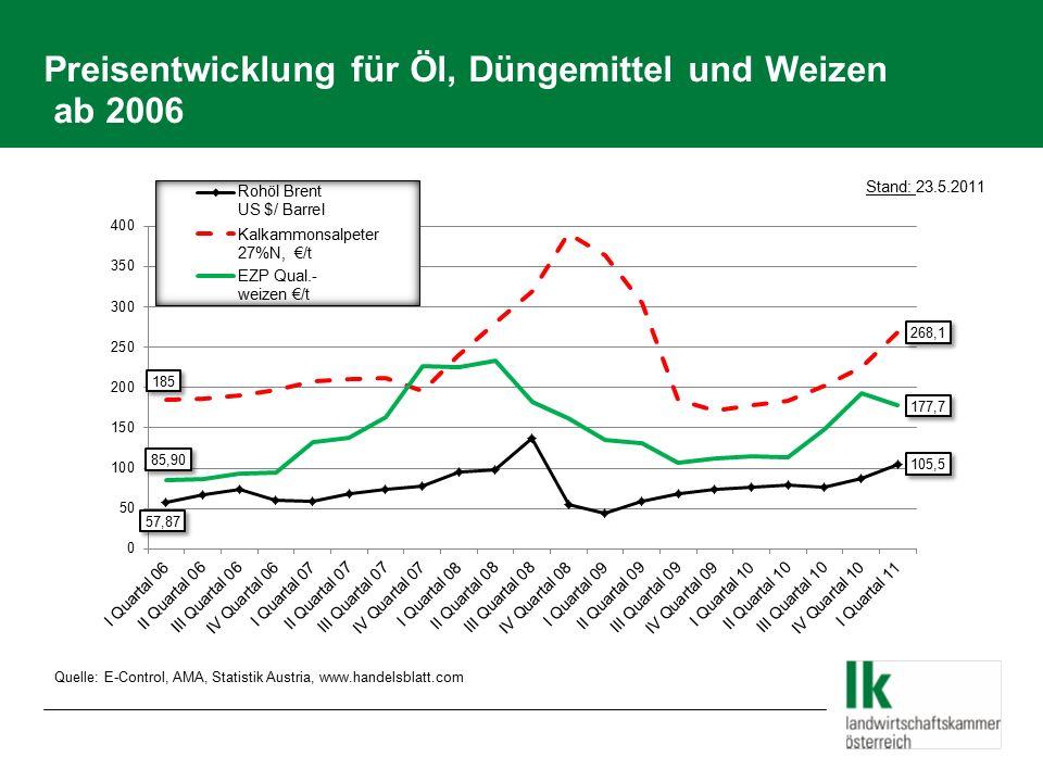 Preisentwicklung für Öl, Düngemittel und Weizen ab 2006