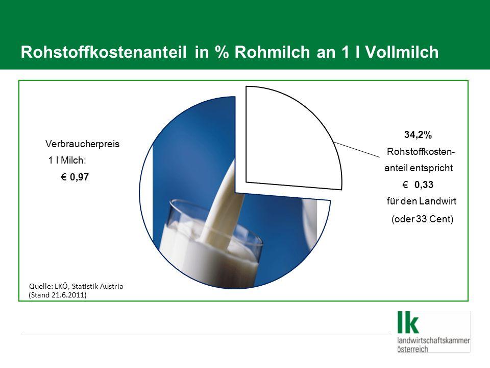 Rohstoffkostenanteil in % Rohmilch an 1 l Vollmilch