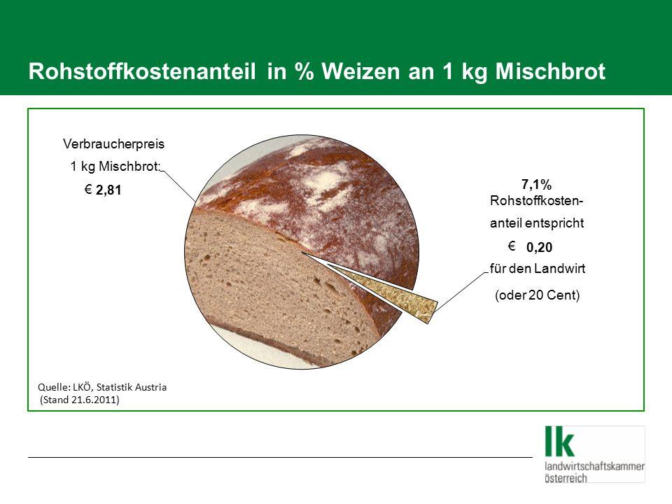 Rohstoffkostenanteil in % Weizen an einer Semmel