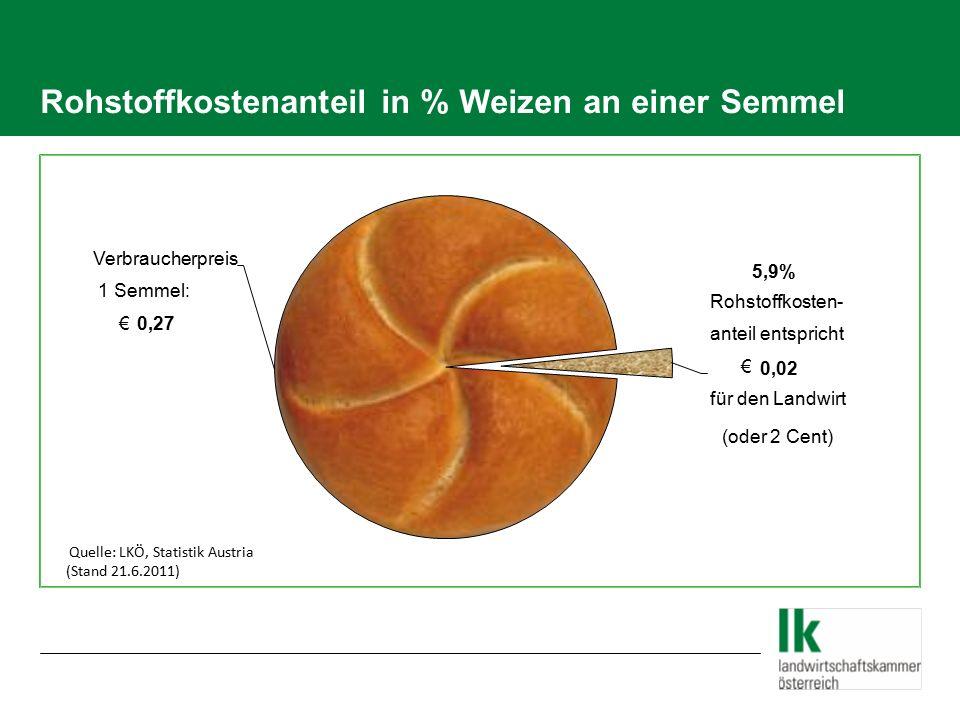 Rohstoffkostenanteil in % Weizen an 1 kg Spezialbrot