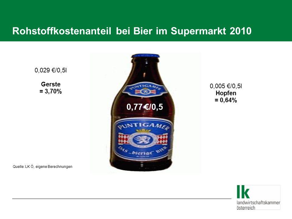 Rohstoffkostenanteil bei Bier im Supermarkt 2010