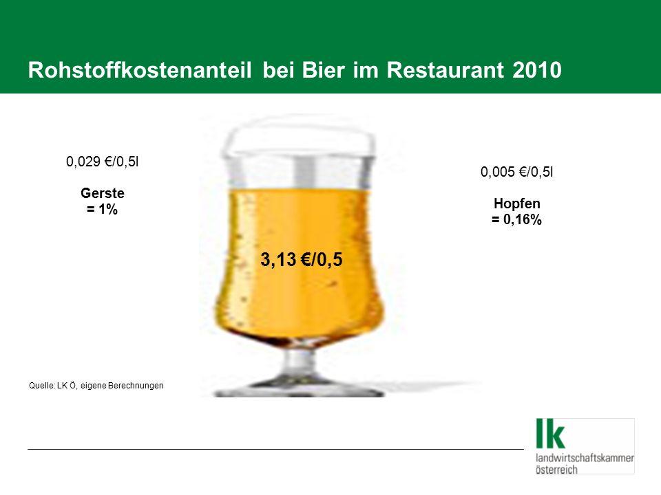 Rohstoffkostenanteil bei Bier im Restaurant 2010