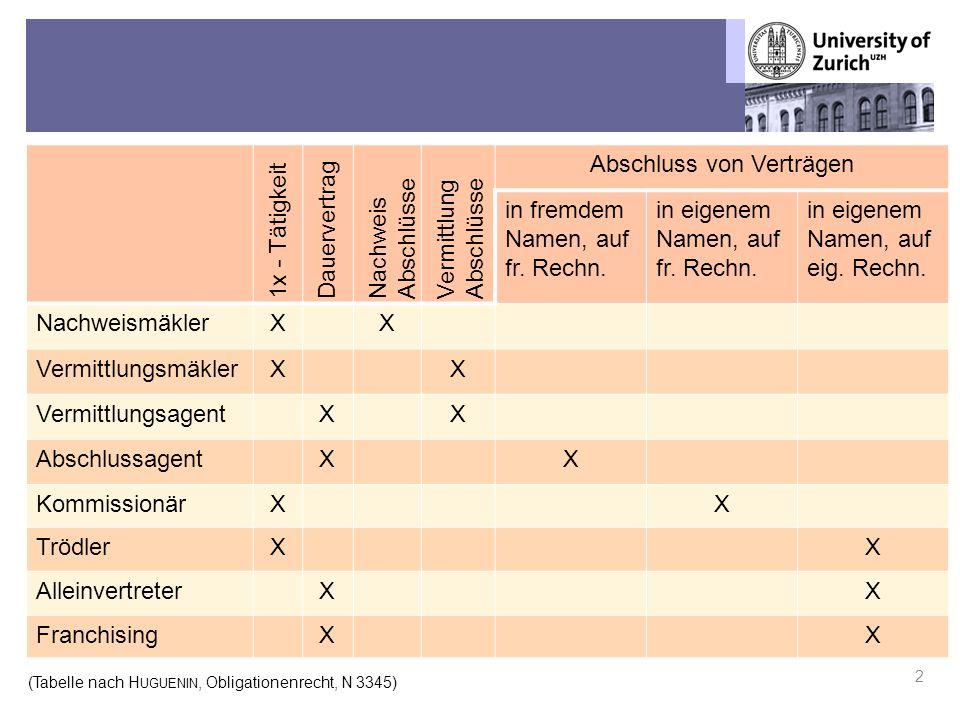 Übungen OR BT – Fall 7: Streit in der Weisswaren-Branche 2 1x - Tätigkeit Dauervertrag Nachweis Abschlüsse Vermittlung Abschlüsse Abschluss von Verträgen in fremdem Namen, auf fr.