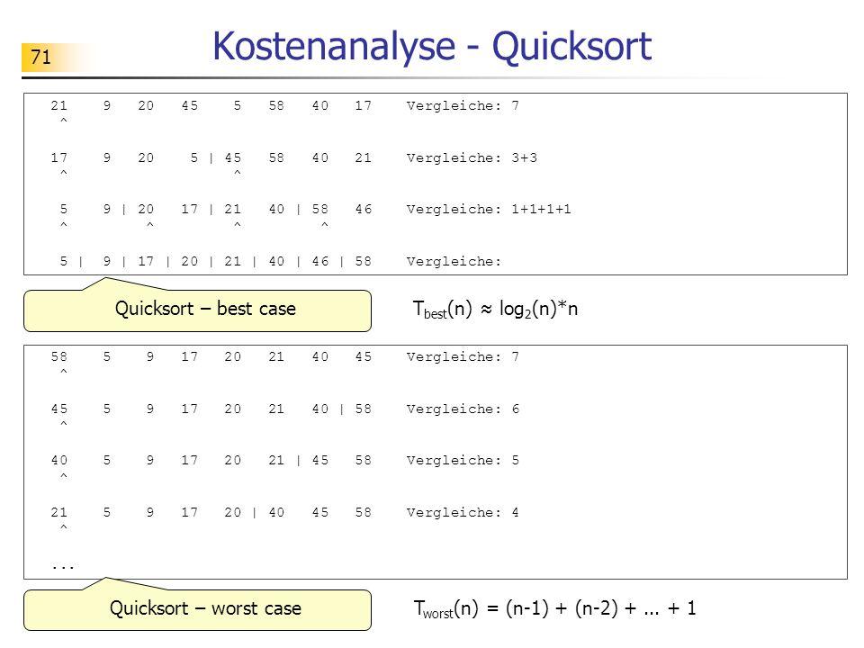 71 Kostenanalyse - Quicksort 21 9 20 45 5 58 40 17 Vergleiche: 7 ^ 17 9 20 5 | 45 58 40 21 Vergleiche: 3+3 ^ ^ 5 9 | 20 17 | 21 40 | 58 46 Vergleiche: 1+1+1+1 ^ ^ ^ ^ 5 | 9 | 17 | 20 | 21 | 40 | 46 | 58 Vergleiche: Quicksort – best case 58 5 9 17 20 21 40 45 Vergleiche: 7 ^ 45 5 9 17 20 21 40 | 58 Vergleiche: 6 ^ 40 5 9 17 20 21 | 45 58 Vergleiche: 5 ^ 21 5 9 17 20 | 40 45 58 Vergleiche: 4 ^...