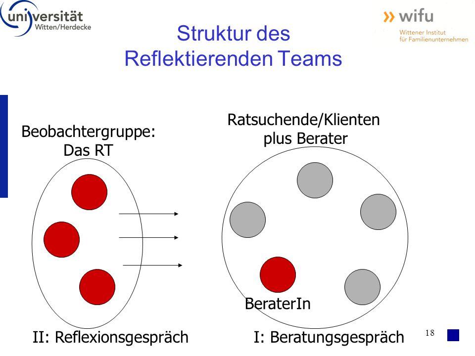 18 Struktur des Reflektierenden Teams BeraterIn Beobachtergruppe: Das RT Ratsuchende/Klienten plus Berater I: BeratungsgesprächII: Reflexionsgespräch
