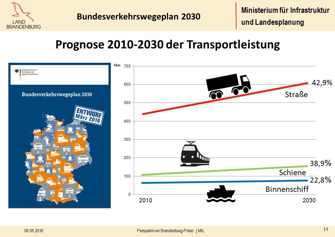 Ministerium für Infrastruktur und Landesplanung Prognose 2010-2030 der Transportleistung 42,9% 38,9 % 22,8 % Bundesverkehrswegeplan 2030 08.06.2016 11 Perspektiven Brandenburg-Polen | MIL