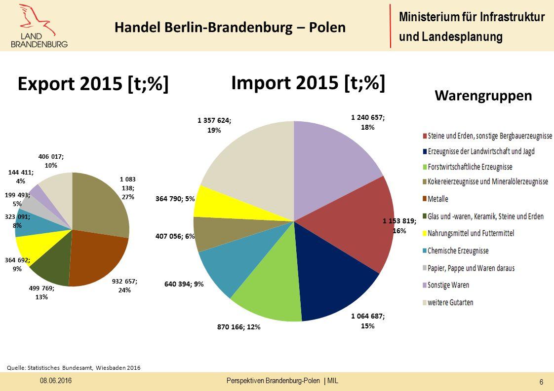 Ministerium für Infrastruktur und Landesplanung 08.06.2016 6 Perspektiven Brandenburg-Polen | MIL Quelle: Statistisches Bundesamt, Wiesbaden 2016 Export 2015 [t;%] Import 2015 [t;%] Warengruppen Handel Berlin-Brandenburg – Polen