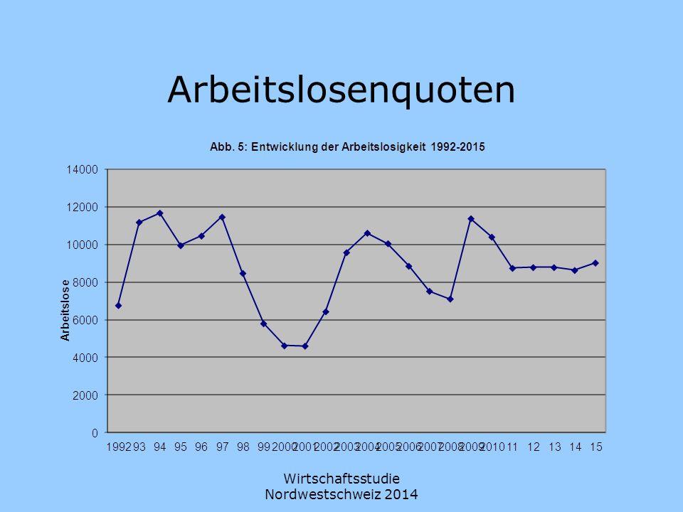 Wirtschaftsstudie Nordwestschweiz 2014 Arbeitslosenquoten