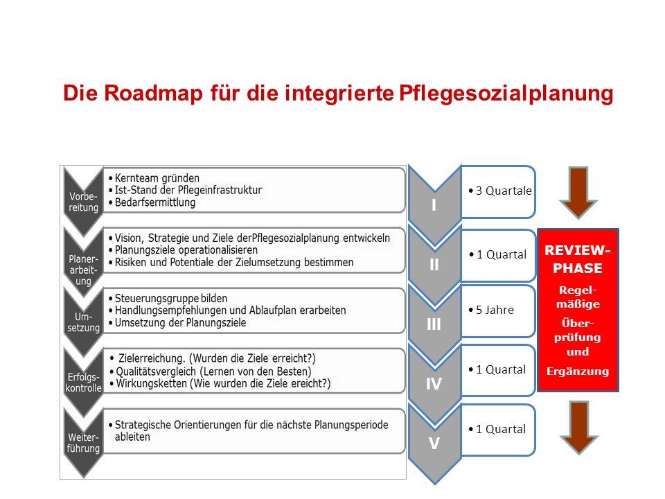 Die Roadmap für die integrierte Pflegesozialplanung I 3 Quartale II 1 Quartal III 5 Jahre IV 1 Quartal V REVIEW- PHASE Regel- mäßige Über- prüfung und Ergänzung