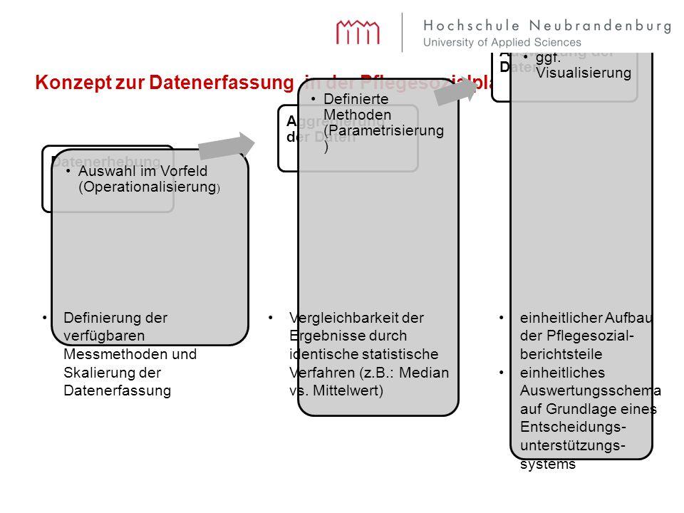 Konzept zur Datenerfassung in der Pflegesozialplanung Datenerhebung Auswahl im Vorfeld (Operationalisierung ) Aggregierung der Daten Definierte Method