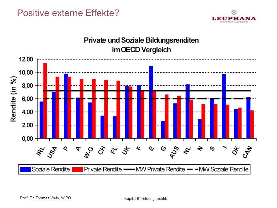 Prof. Dr. Thomas Wein, WIPO 22 Kapitel 6 Bildungspolitik Positive externe Effekte