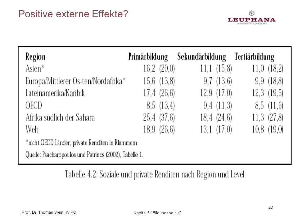 Prof. Dr. Thomas Wein, WIPO 23 Kapitel 6 Bildungspolitik Positive externe Effekte