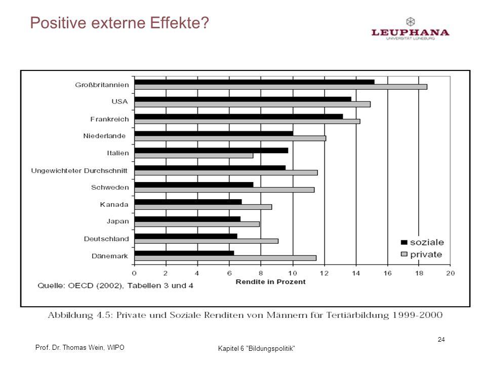 Prof. Dr. Thomas Wein, WIPO 24 Kapitel 6 Bildungspolitik Positive externe Effekte