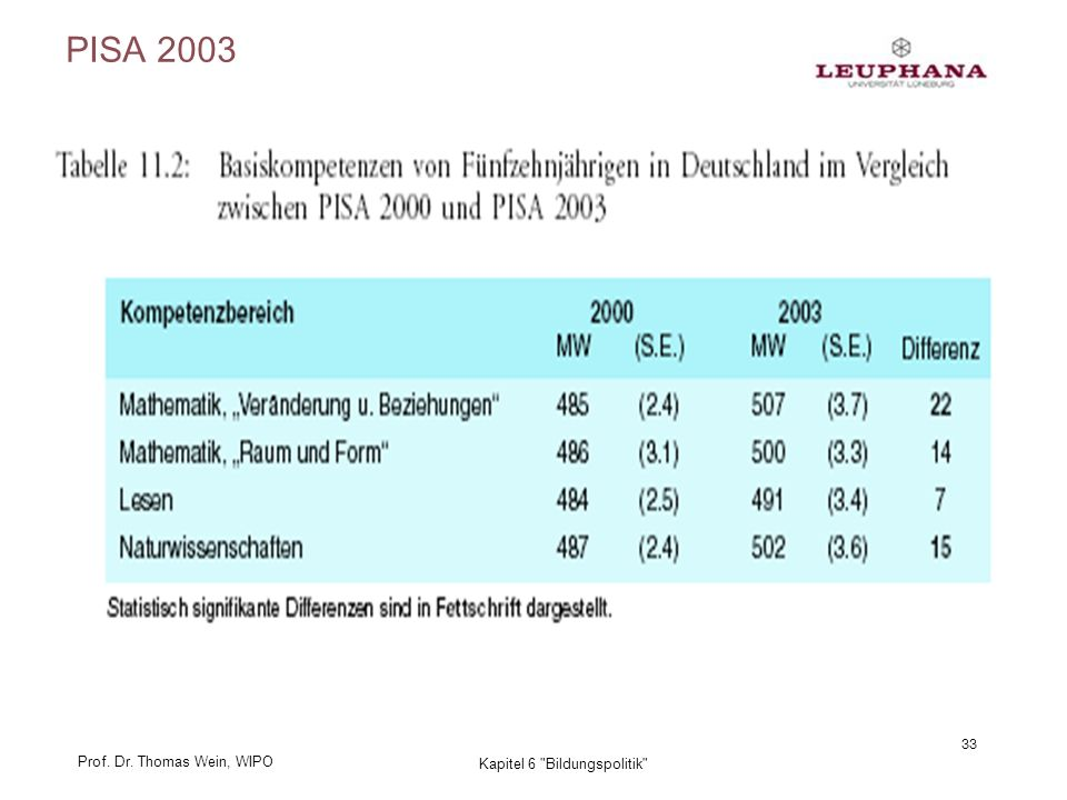 Prof. Dr. Thomas Wein, WIPO 33 Kapitel 6 Bildungspolitik PISA 2003