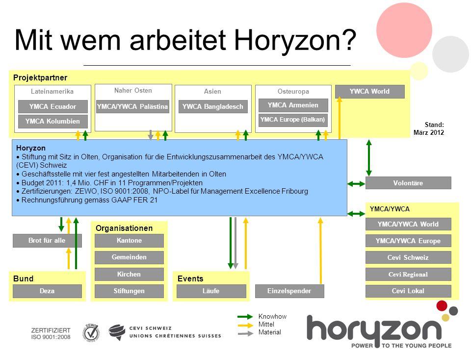 Projektpartner Stand: März 2012 Mit wem arbeitet Horyzon.