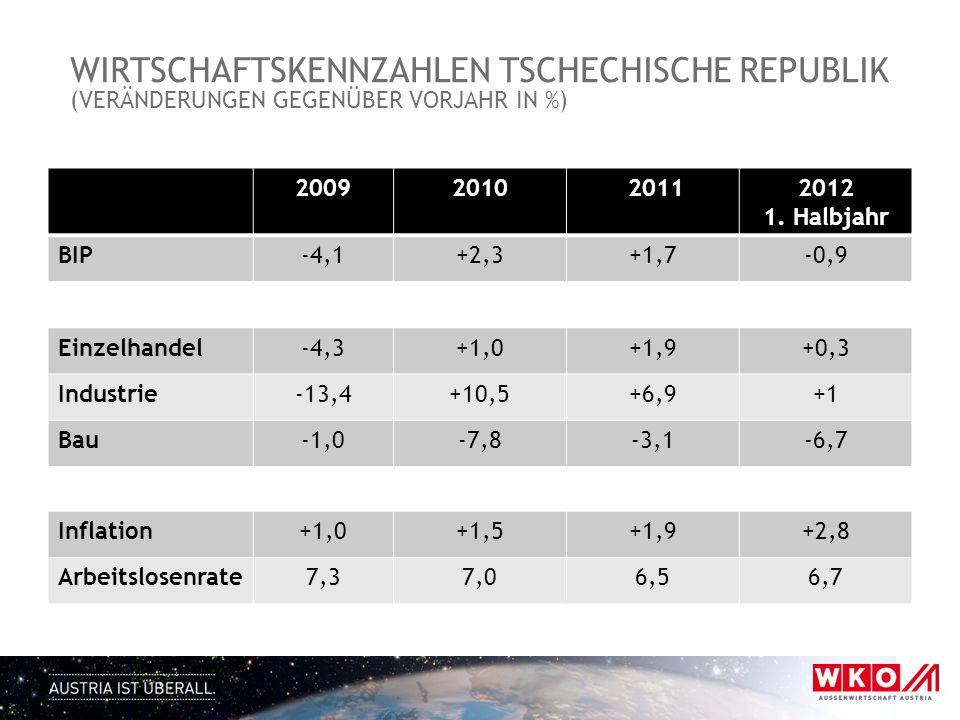 WIRTSCHAFTSKENNZAHLEN TSCHECHISCHE REPUBLIK (VERÄNDERUNGEN GEGENÜBER VORJAHR IN %) 20092010 20112012 1.
