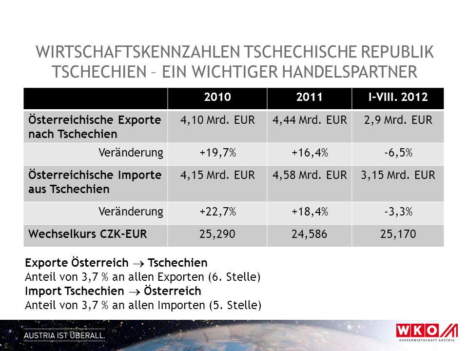 20102011I-VIII. 2012 Österreichische Exporte nach Tschechien 4,10 Mrd.