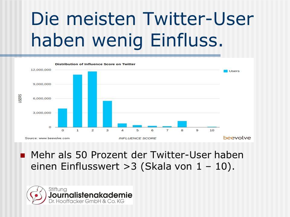 Die meisten Twitter-User haben wenig Einfluss.