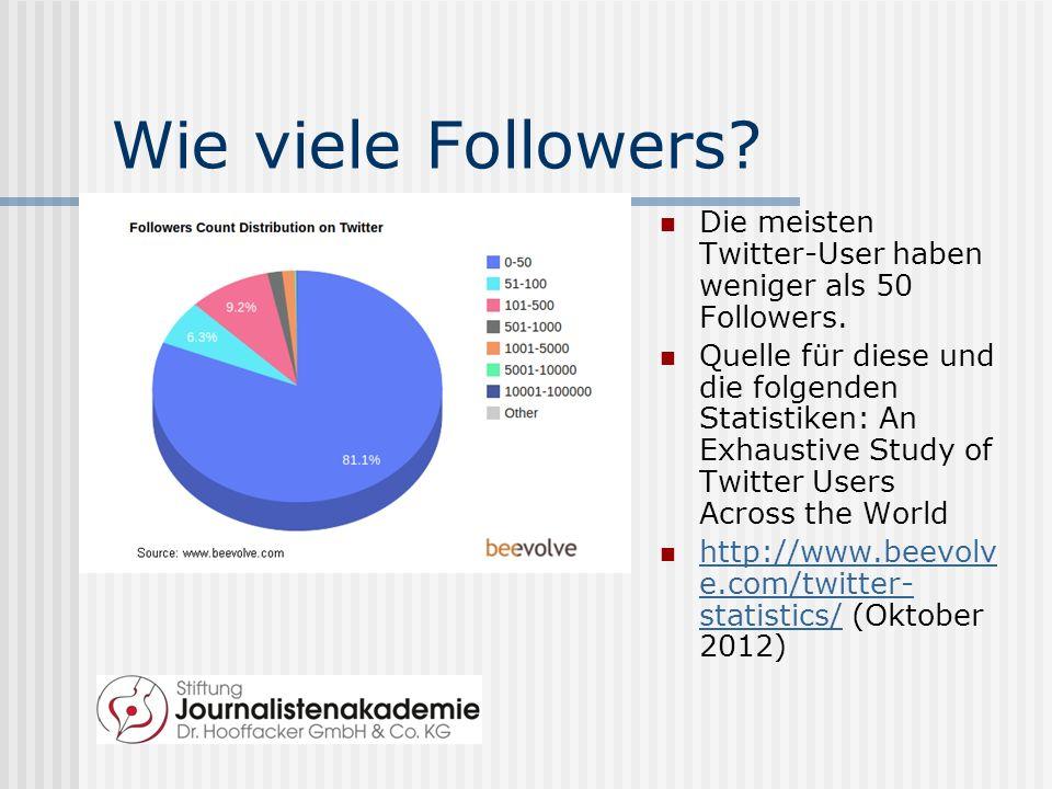 Wie viele Followers. Die meisten Twitter-User haben weniger als 50 Followers.