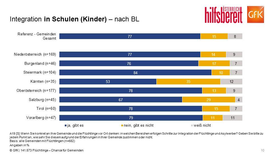 10© GfK | 141.573 Flüchtlinge – Chance für Gemeinden Integration in Schulen (Kinder) – nach BL A19 [S] Wenn Sie konkret an Ihre Gemeinde und die Flüch