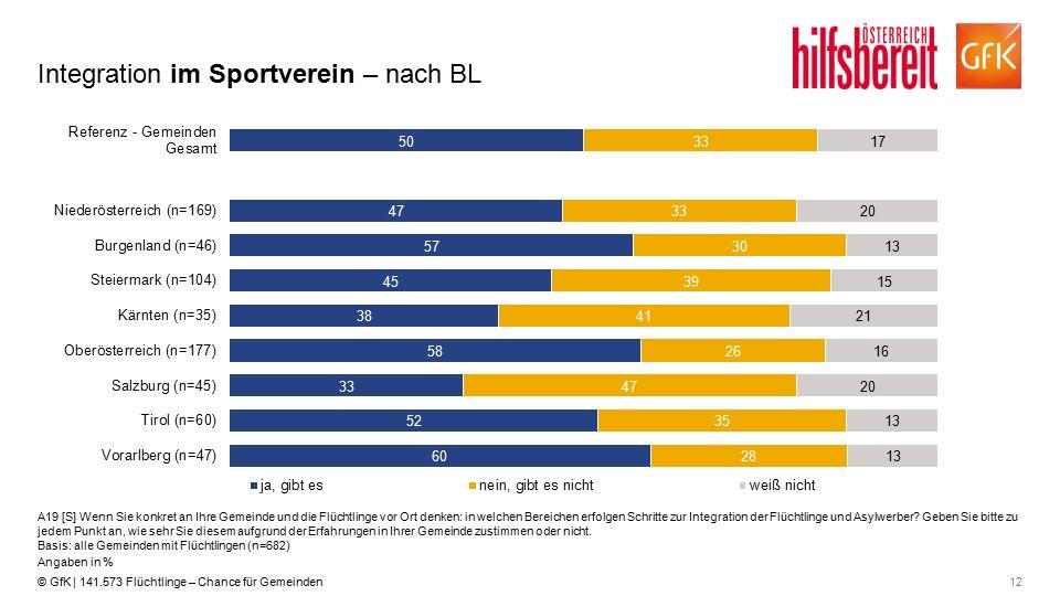 12© GfK | 141.573 Flüchtlinge – Chance für Gemeinden Integration im Sportverein – nach BL A19 [S] Wenn Sie konkret an Ihre Gemeinde und die Flüchtling