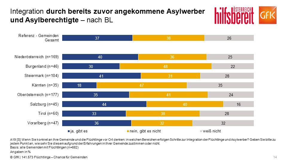 14© GfK | 141.573 Flüchtlinge – Chance für Gemeinden Integration durch bereits zuvor angekommene Asylwerber und Asylberechtigte – nach BL A19 [S] Wenn