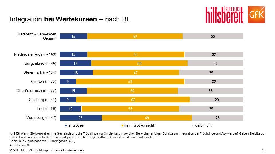 16© GfK | 141.573 Flüchtlinge – Chance für Gemeinden Integration bei Wertekursen – nach BL A19 [S] Wenn Sie konkret an Ihre Gemeinde und die Flüchtlin