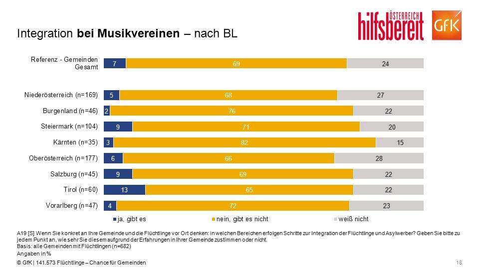 18© GfK | 141.573 Flüchtlinge – Chance für Gemeinden Integration bei Musikvereinen – nach BL A19 [S] Wenn Sie konkret an Ihre Gemeinde und die Flüchtl