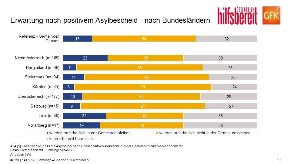 19© GfK | 141.573 Flüchtlinge – Chance für Gemeinden Erwartung nach positivem Asylbescheid– nach Bundesländern A24 [S] Erwarten Sie, dass die Asylwerb