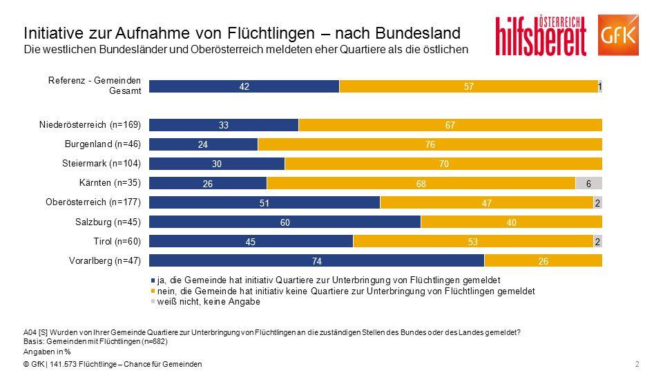 2© GfK | 141.573 Flüchtlinge – Chance für Gemeinden Initiative zur Aufnahme von Flüchtlingen – nach Bundesland Die westlichen Bundesländer und Oberöst