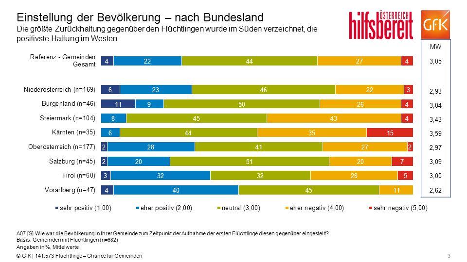 3© GfK | 141.573 Flüchtlinge – Chance für Gemeinden Einstellung der Bevölkerung – nach Bundesland Die größte Zurückhaltung gegenüber den Flüchtlingen
