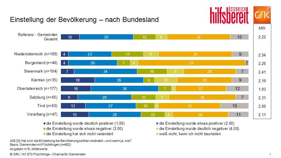 4© GfK | 141.573 Flüchtlinge – Chance für Gemeinden Einstellung der Bevölkerung – nach Bundesland A08 [S] Hat sich die Einstellung der Bevölkerung seither verändert – und wenn ja, wie.