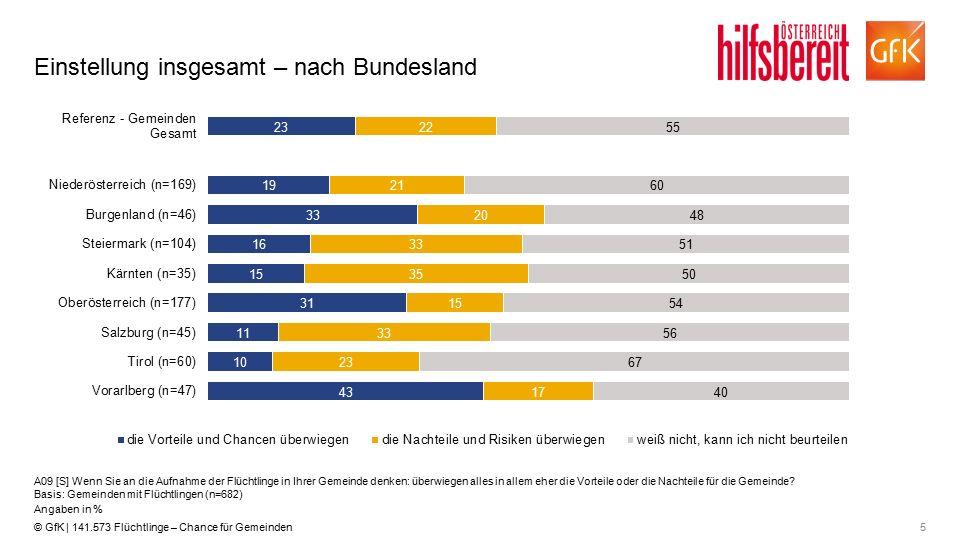 5© GfK | 141.573 Flüchtlinge – Chance für Gemeinden Einstellung insgesamt – nach Bundesland A09 [S] Wenn Sie an die Aufnahme der Flüchtlinge in Ihrer