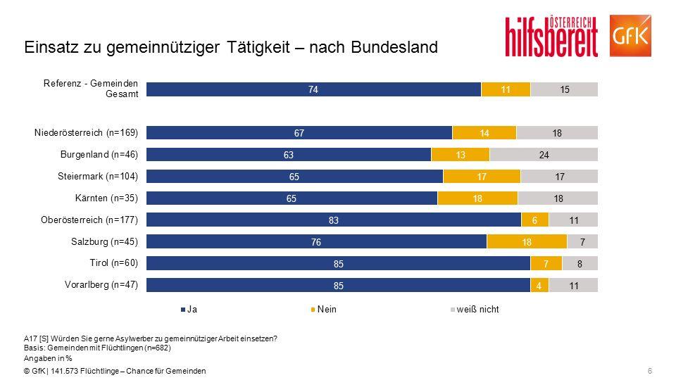 6© GfK | 141.573 Flüchtlinge – Chance für Gemeinden Einsatz zu gemeinnütziger Tätigkeit – nach Bundesland A17 [S] Würden Sie gerne Asylwerber zu gemeinnütziger Arbeit einsetzen.