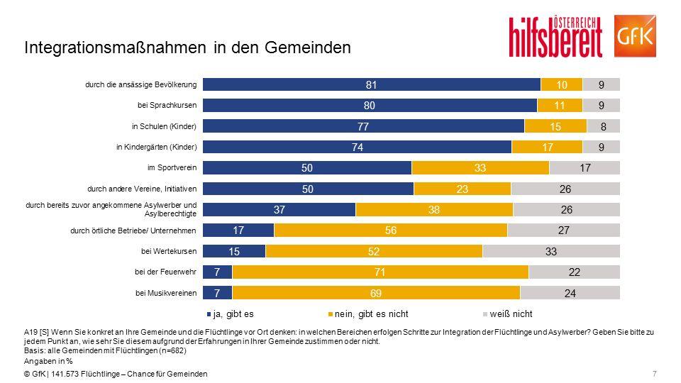 7© GfK | 141.573 Flüchtlinge – Chance für Gemeinden Integrationsmaßnahmen in den Gemeinden A19 [S] Wenn Sie konkret an Ihre Gemeinde und die Flüchtlin