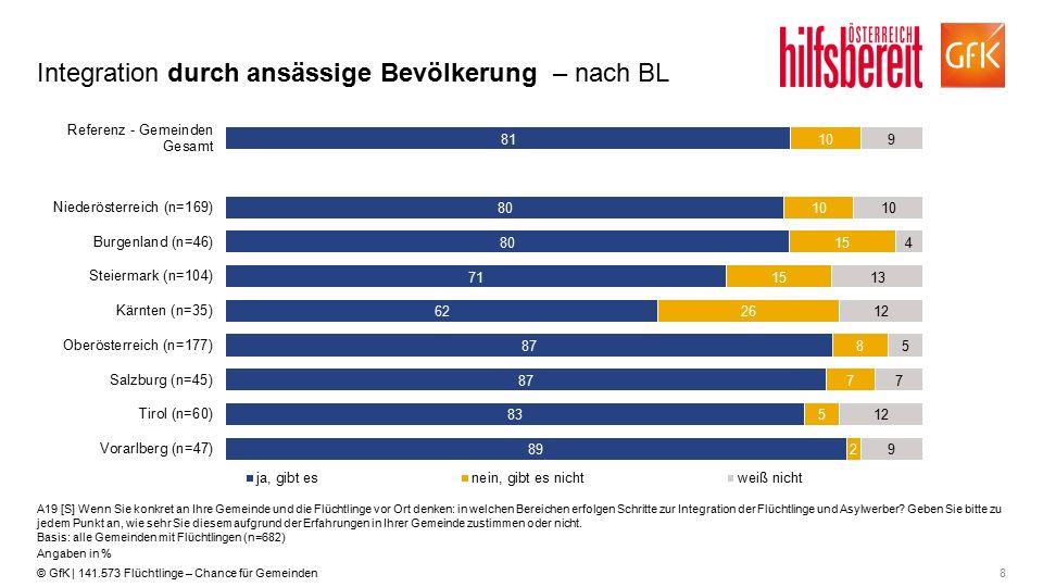 8© GfK | 141.573 Flüchtlinge – Chance für Gemeinden Integration durch ansässige Bevölkerung – nach BL A19 [S] Wenn Sie konkret an Ihre Gemeinde und di