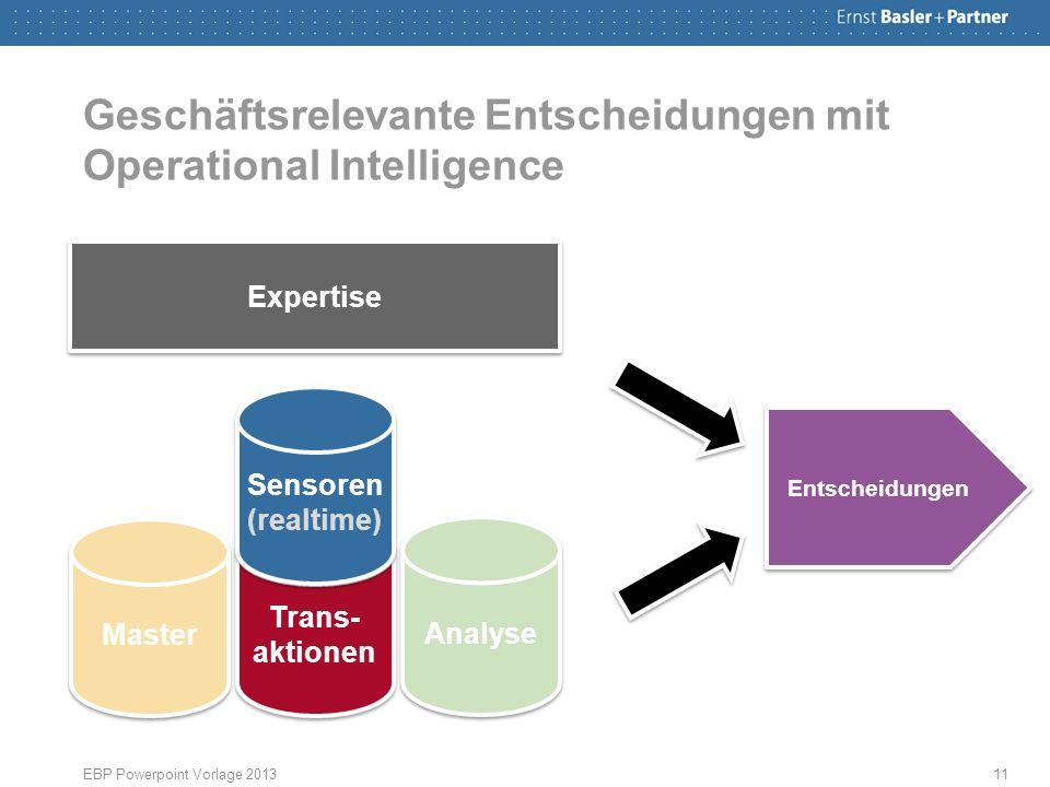 Geschäftsrelevante Entscheidungen mit Operational Intelligence EBP Powerpoint Vorlage 201311 Expertise Master Trans- aktionen Analyse Sensoren (realtime) Sensoren (realtime) Entscheidungen