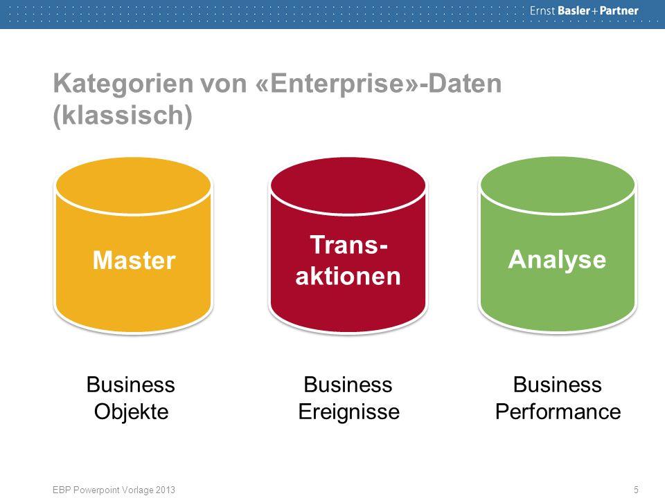 Kategorien von «Enterprise»-Daten (klassisch) EBP Powerpoint Vorlage 20135 Master Trans- aktionen Analyse Business Objekte Business Ereignisse Business Performance