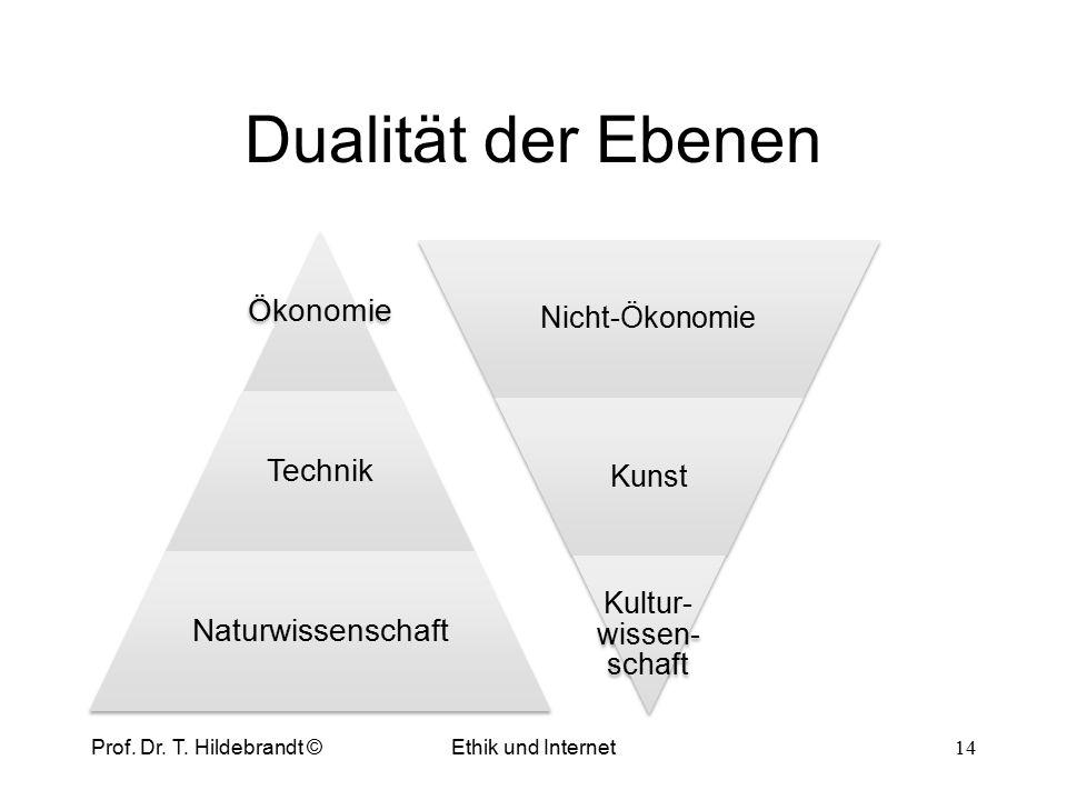 Minimalkostenlinie (Scale Line) 13 Prof. Dr. HildebrandtMinimalkostenkombination O0O0 q 2 (z.B. Arbeit) q 1 (z.B. Kapital) Minimalkosten- linie scale