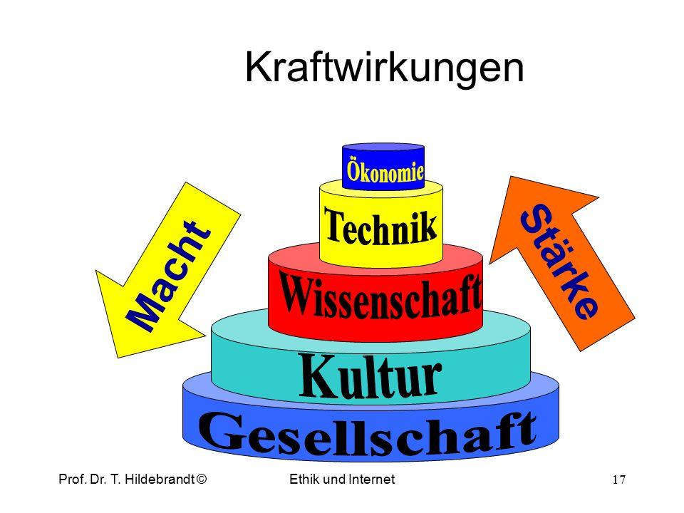 Kraft (Power) Macht (Might) Stärke (Strength) Dualität der Kraft Prof. Dr. T. Hildebrandt © 16 Ethik und Internet