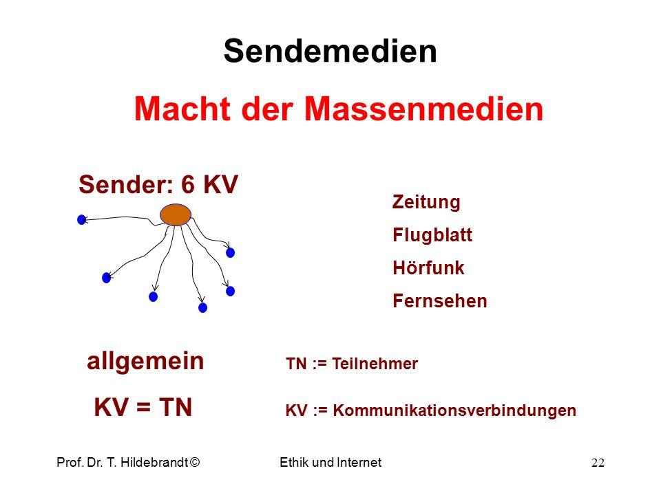 Kondratieff-Zyklen (N.D.