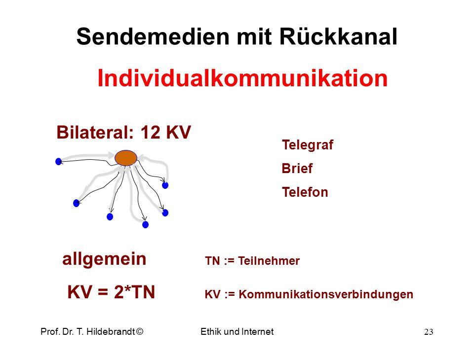 Sendemedien Ethik und Internet 22 Macht der Massenmedien Sender: 6 KV allgemein TN := Teilnehmer KV = TN KV := Kommunikationsverbindungen Prof. Dr. T.