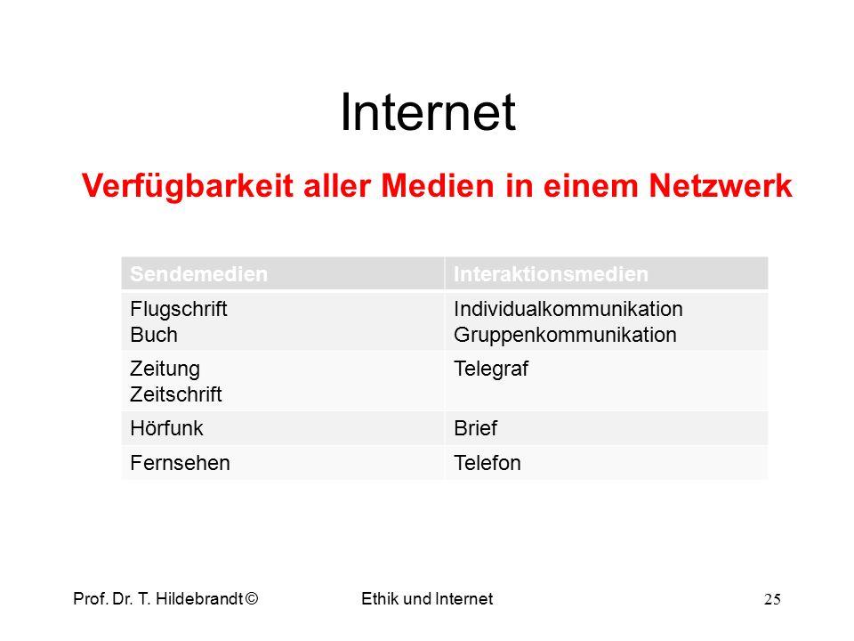 Netzwerke Ethik und Internet 24 Dynamik der Kommunikationsverbindungen Sender: 6 KVNetz: 15 KV allgemein KV = TN KV = (TN 2 –TN)/2 Prof. Dr. T. Hildeb