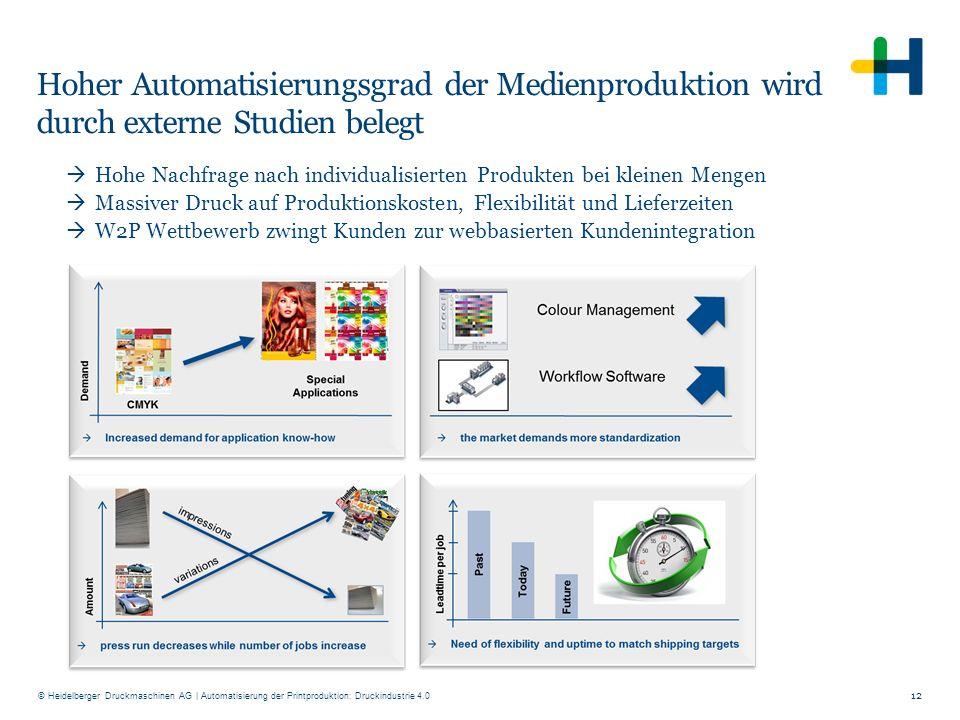© Heidelberger Druckmaschinen AG Hoher Automatisierungsgrad der Medienproduktion wird durch externe Studien belegt 12  Hohe Nachfrage nach individual