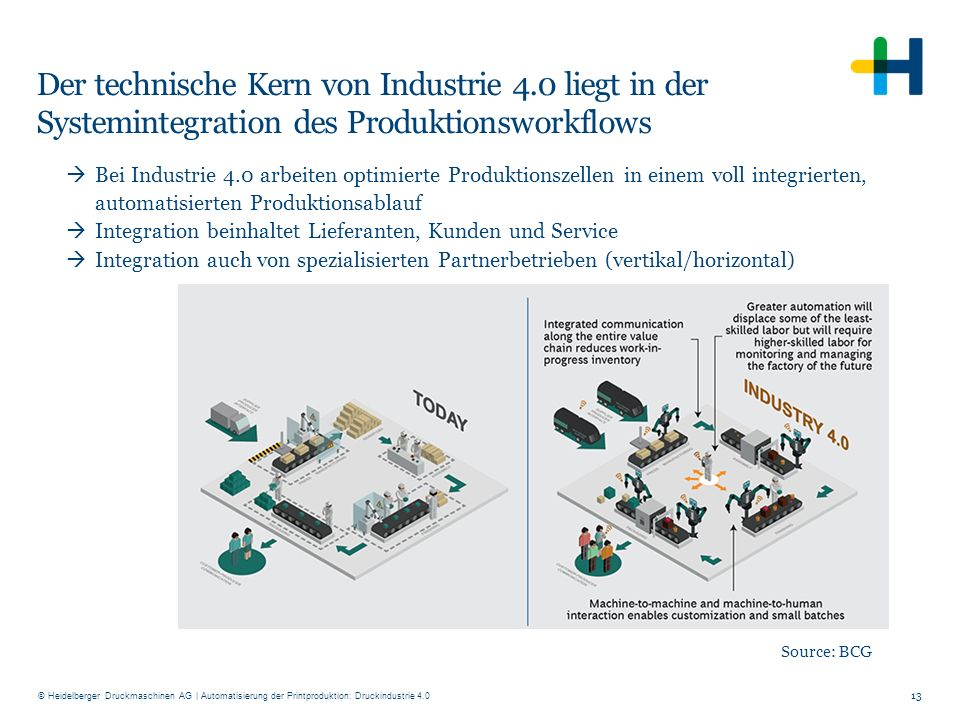 © Heidelberger Druckmaschinen AG Der technische Kern von Industrie 4.0 liegt in der Systemintegration des Produktionsworkflows 13  Bei Industrie 4.0