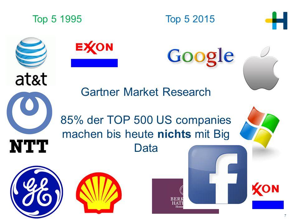 7 © Heidelberger Druckmaschinen AG Top 5 2015 Gartner Market Research 85% der TOP 500 US companies machen bis heute nichts mit Big Data Top 5 1995