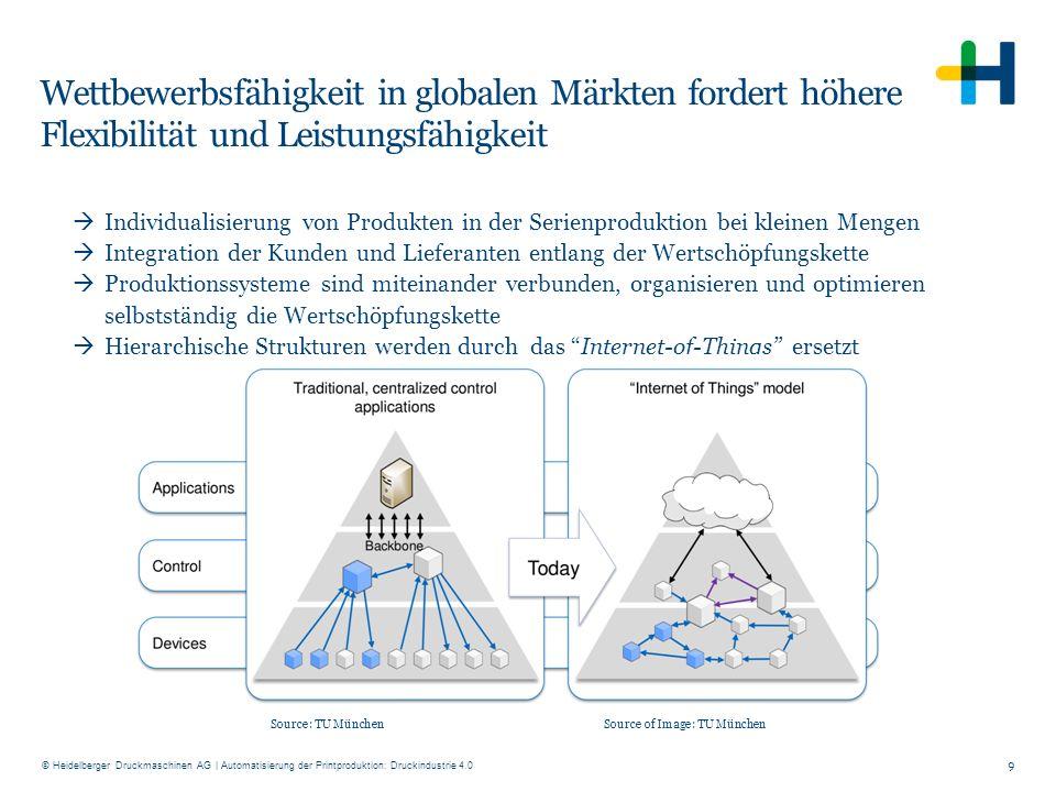 © Heidelberger Druckmaschinen AG Wettbewerbsfähigkeit in globalen Märkten fordert höhere Flexibilität und Leistungsfähigkeit  Individualisierung von