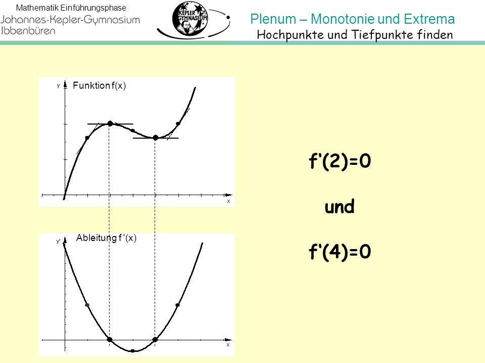 Plenum – Monotonie und Extrema Mathematik Einführungsphase Hochpunkte und Tiefpunkte finden f'(2)=0 und f'(4)=0 Funktion f(x) Ableitung f '(x)