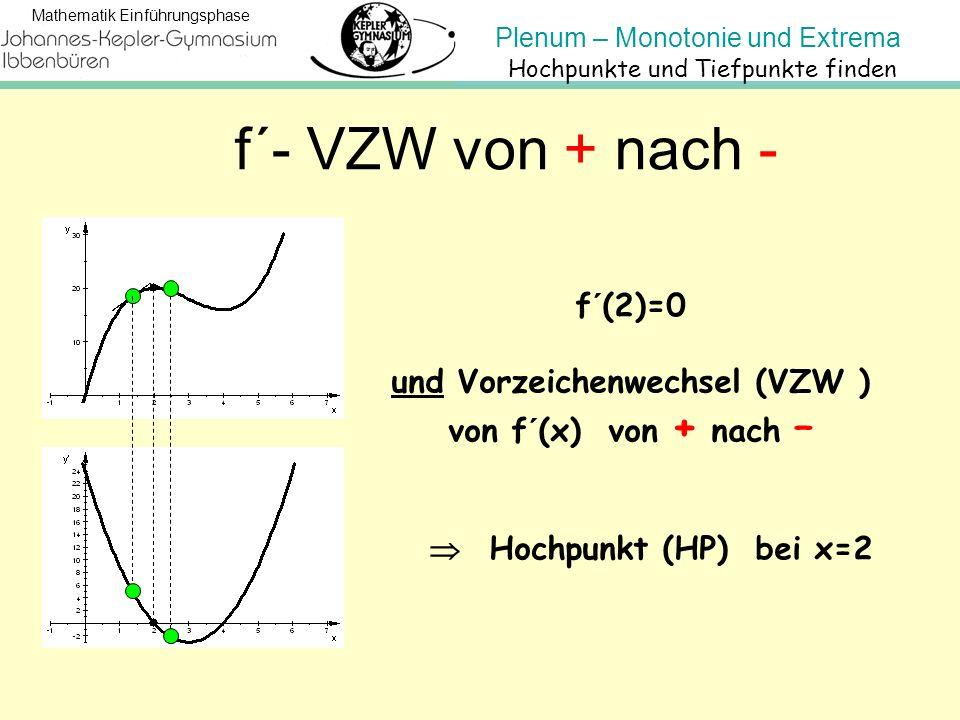 Plenum – Monotonie und Extrema Mathematik Einführungsphase f´- VZW von + nach - f´(2)=0 und Vorzeichenwechsel (VZW ) von f´(x) von + nach –  Hochpunk