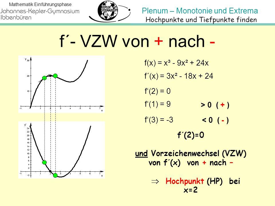 Plenum – Monotonie und Extrema Mathematik Einführungsphase < 0 ( - ) f´- VZW von + nach - f(x) = x³ - 9x² + 24x f´(x) = 3x² - 18x + 24 f'(2) = 0 f'(1)